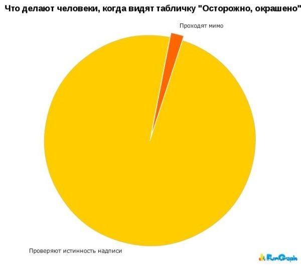 Прикольная статистика в картинках.