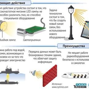 Новая технология подключения к интернету «Li-Fi». Как обыкновенная лампочка превращается в модем