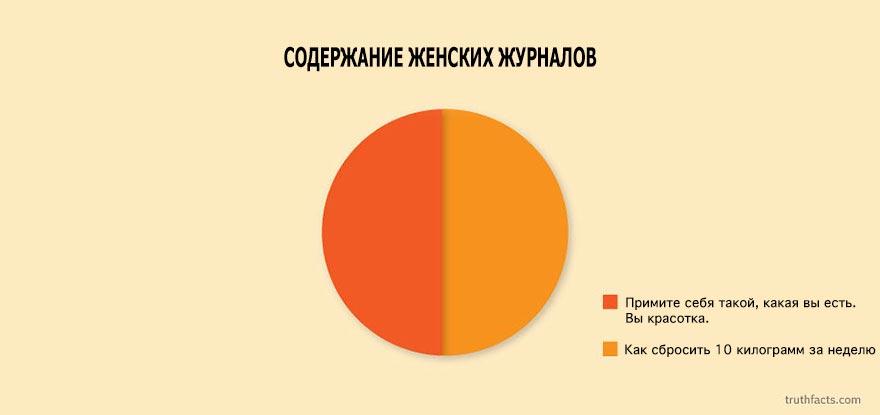 Смешные и интересные факты в статистиках.